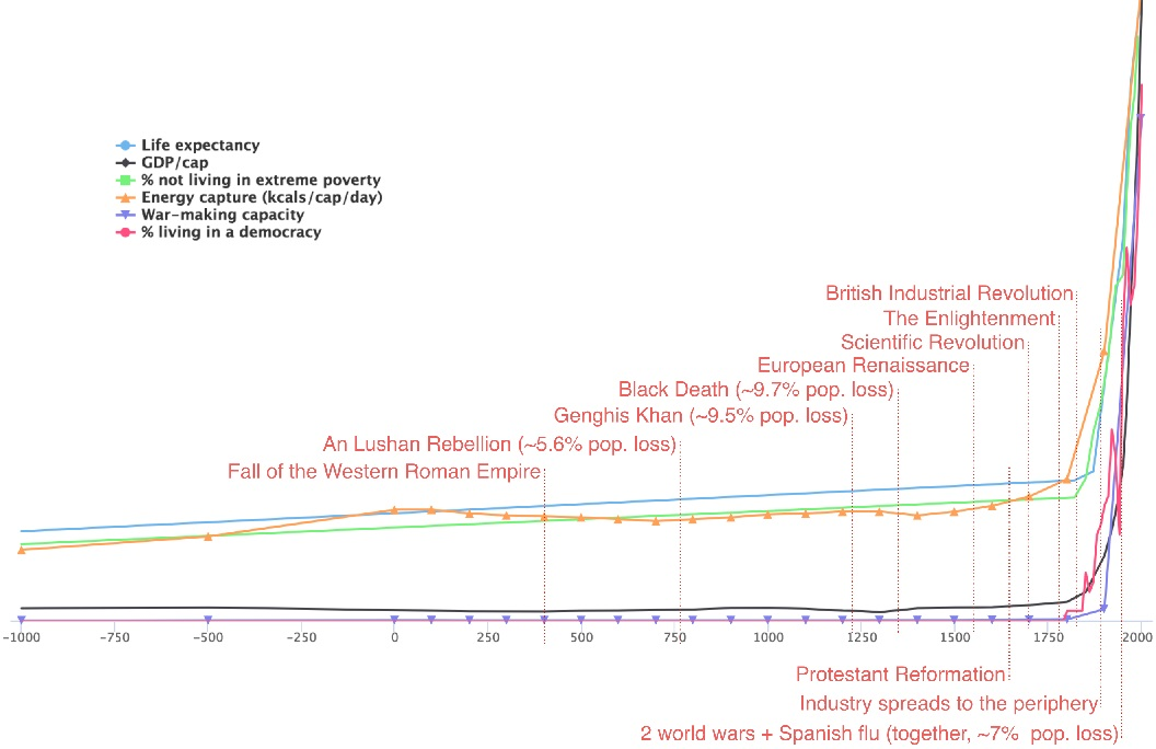 Human history in one chart. Humanity: right direction or wrong track?