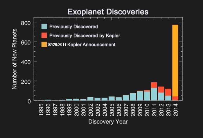 Exoplanet Discoveries. Forty million people changed their minds